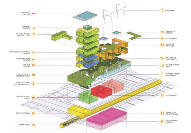 urban farming an architect s answer to quot green quot studio  facility diagrams #4