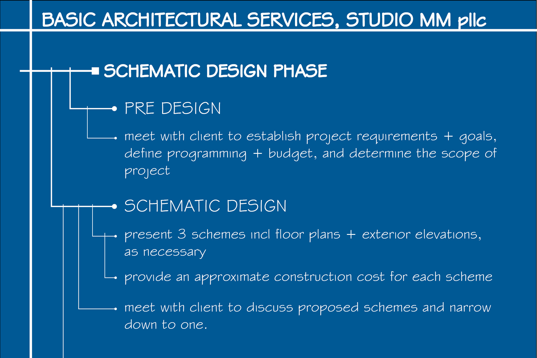 Working with an Architect - Modern Architect, Residential Design ...